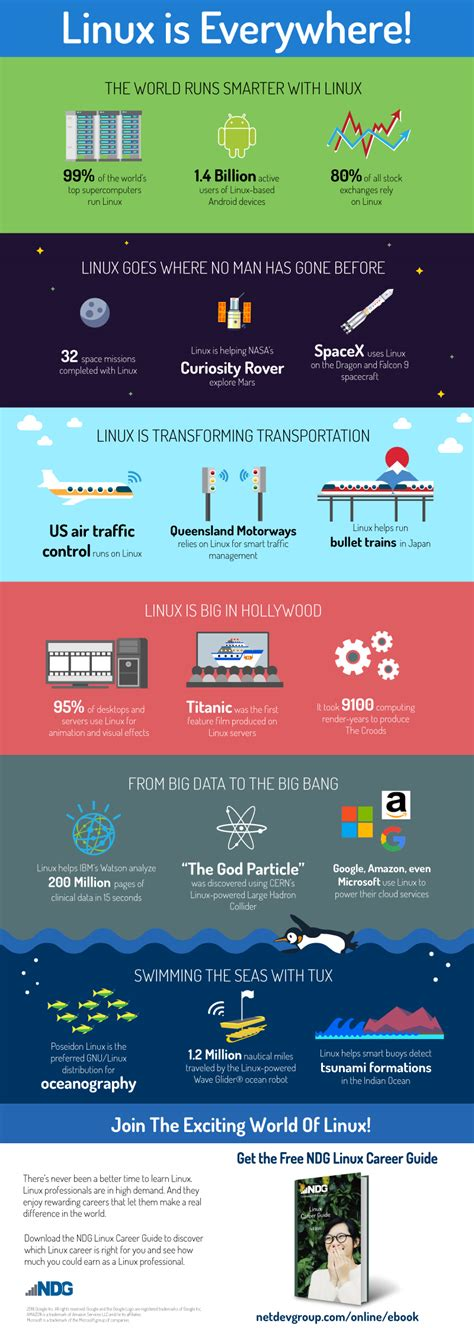Linux Is Everywhere Infographic