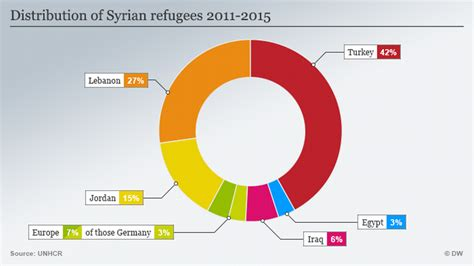 Arab monarchies turn down Syrian refugees over security