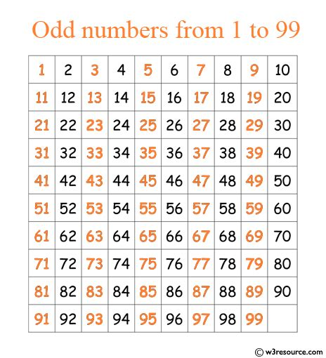 C# Sharp exercises: Print the odd numbers from 1 to 99