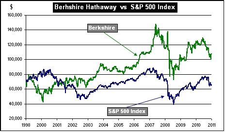 Berkshire Hathaway : Great Value in a World-Class Company