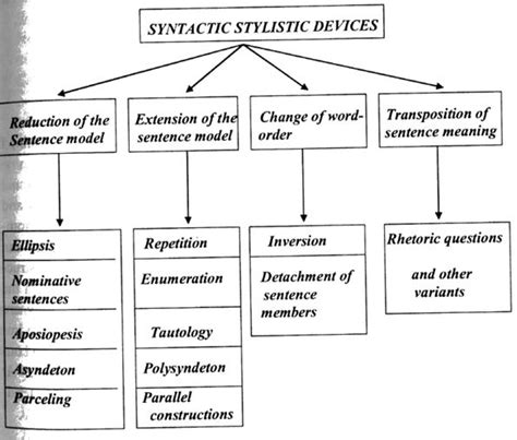 Stylistic Syntax Syntactic Stylistic Devices