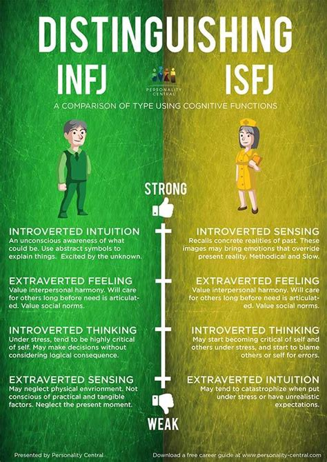 Image result for infj and isfj memes | Intj and infj, Intp